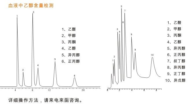 血液中酒精含量检测色谱图