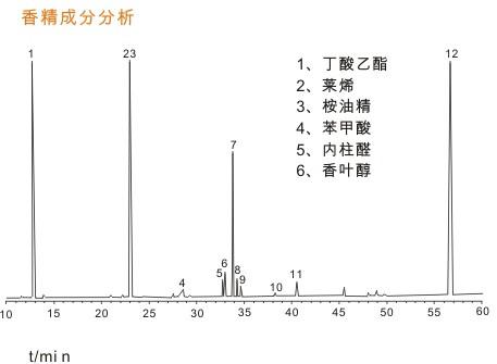 香精香料 气相色谱分析 上海灵华仪器