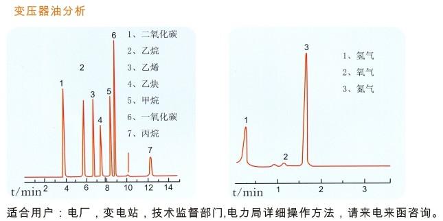 变压器油(绝缘油)色谱分析谱图 灵华仪器