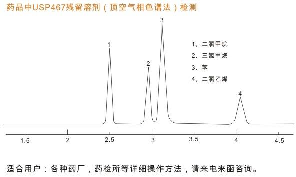 药品中残留溶剂色谱检测谱图