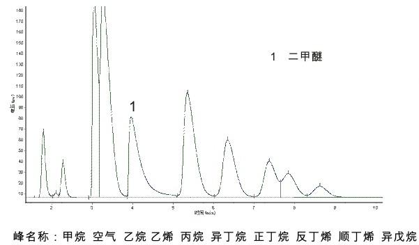 液化石油气中二甲醚色谱检测谱图