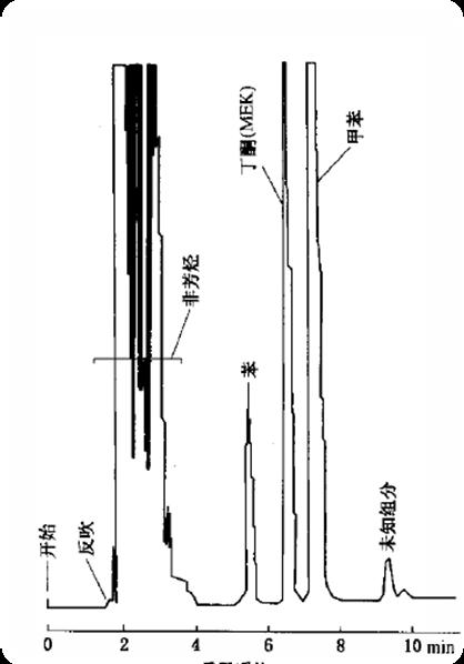 汽油中苯、甲苯含量气相色谱检测图谱