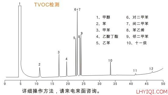 室内空气有机挥发物(TVOC)色谱分析