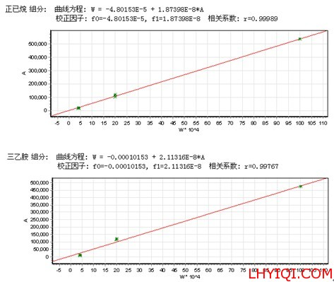 溶剂残留标准曲线