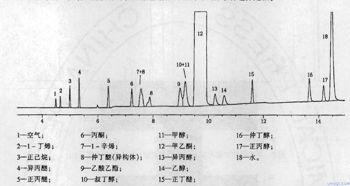工业甲乙酮组分定性色谱图