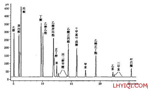 烟包16项溶剂色谱图