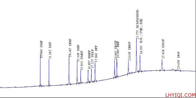 塑化剂色谱图
