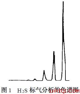 焦炉煤气硫化氢标准曲线