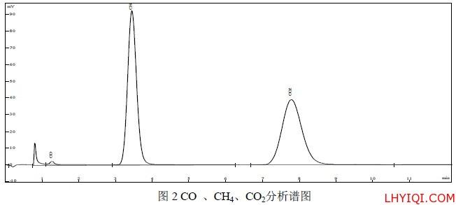 CO 、CH4、CO2分析谱图