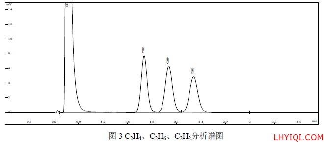 C2H4、C2H6、C2H2分析谱图