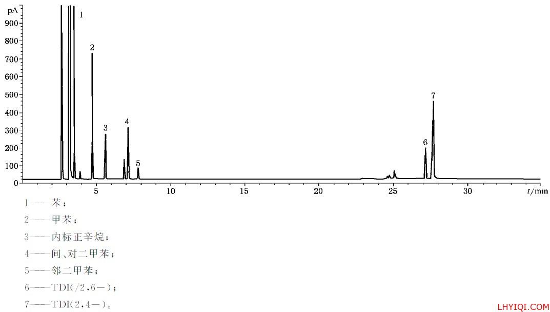 涂料中标准溶液色谱图