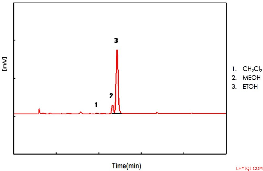 药物残留溶剂色谱图