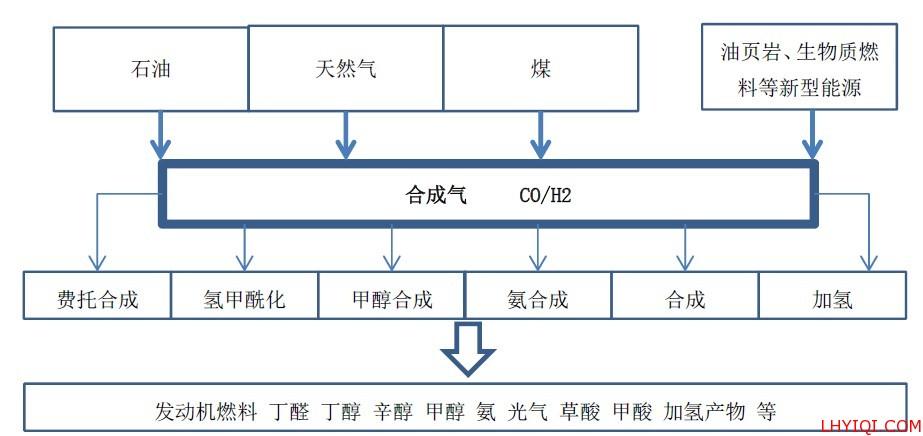 合成气的生产、转化和应用