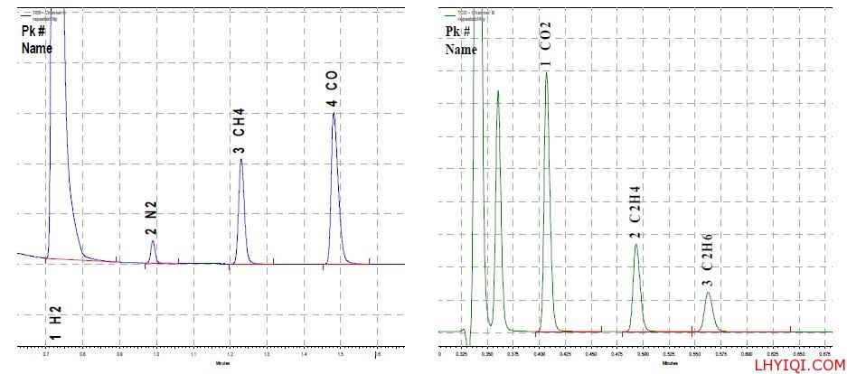 合成气在微型色谱仪上色谱图