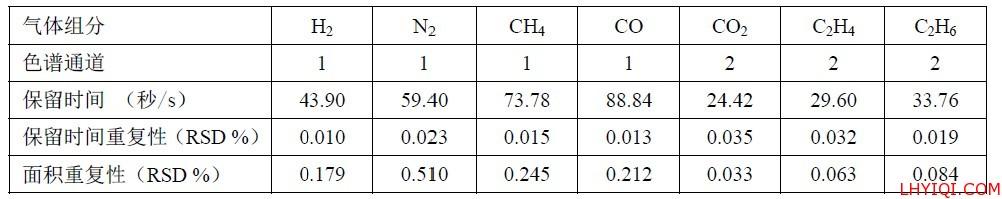 气体组分保留时间和峰面积重复性
