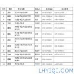 药典委公布2015版《中国药典》预售渠道