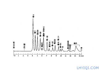 汽油中某些醇类和醚类的气相色谱测定仪
