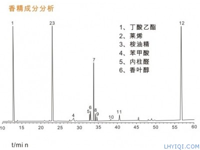 香精香料色谱分析