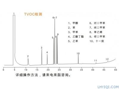 室内空气污染物(TVOC)检测