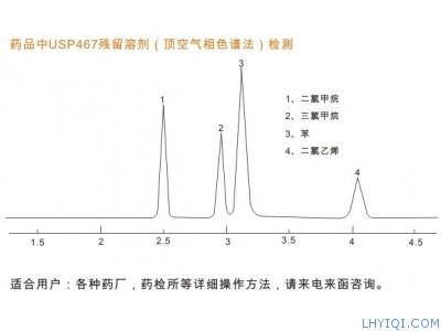 药品残留溶剂色谱检测
