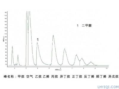 液化石油气中二甲醚色谱检测法